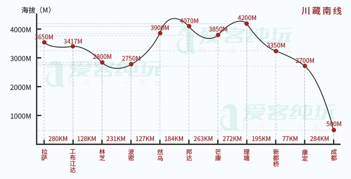 川藏线精确海拔图
