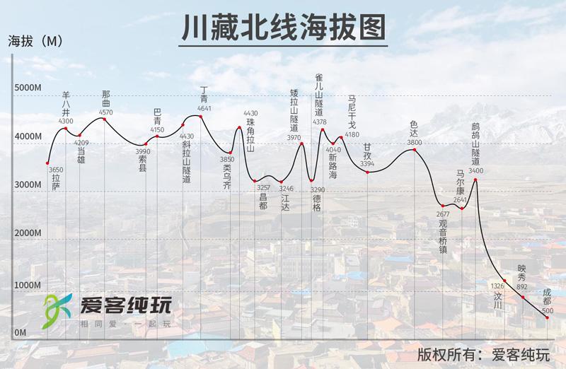 川藏北线海拔
