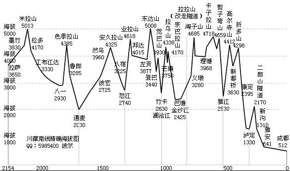 川藏线海拔最高是多少?
