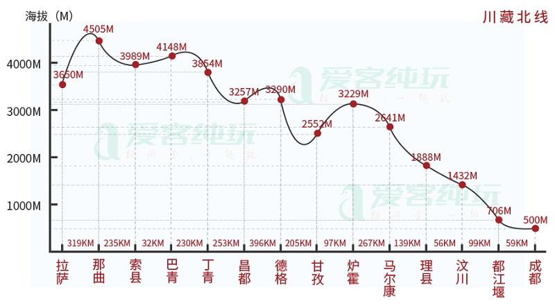 川藏北线海拔图